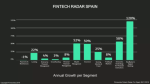Fintech-2019-annual-growth