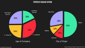 Fintech hub Madrid