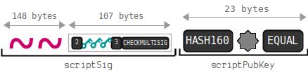 Estructura de una dirección P2SH de Bitcoin