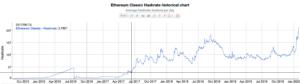 Ethereum Classic histórico