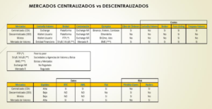 Centralizado vs Descentralizado