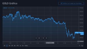 Oro Tradingview 13 marzo 11:52