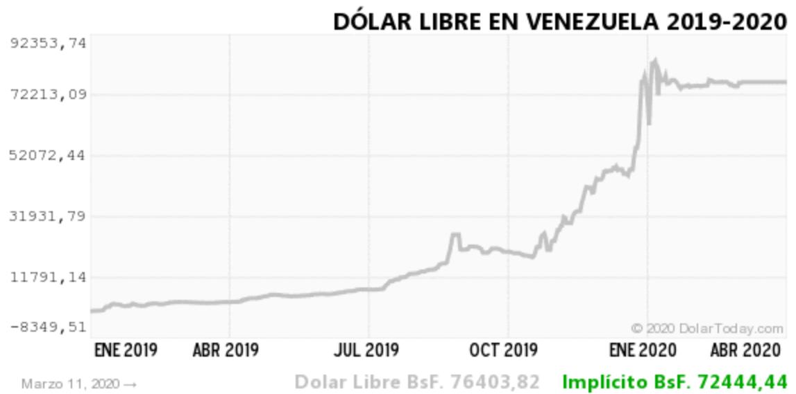 Evolución del dólar paralelo determinado por DolarToday, una página que se ha convertido en referencia para este valor.