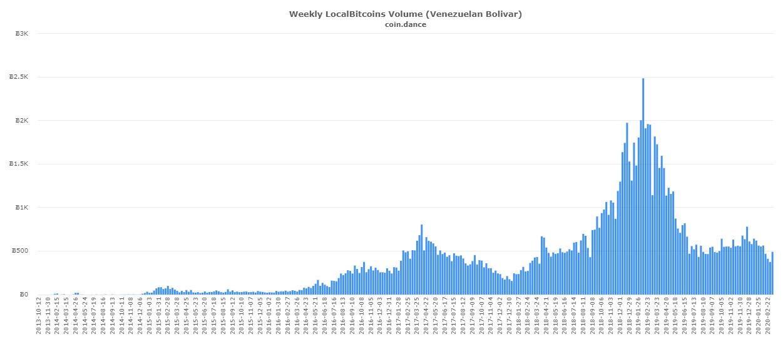 Evolución del volumen de trading de Bitcoins en la plataforma p2p Localbitcoins. Imagen: Coin.Dance