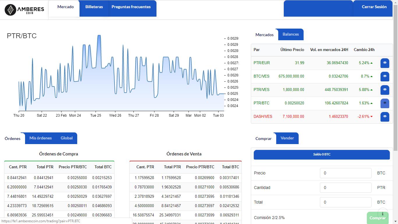 Evolución del Par Petro / Bitcoin en la plataforma de intercambio de criptomonedas Amberes