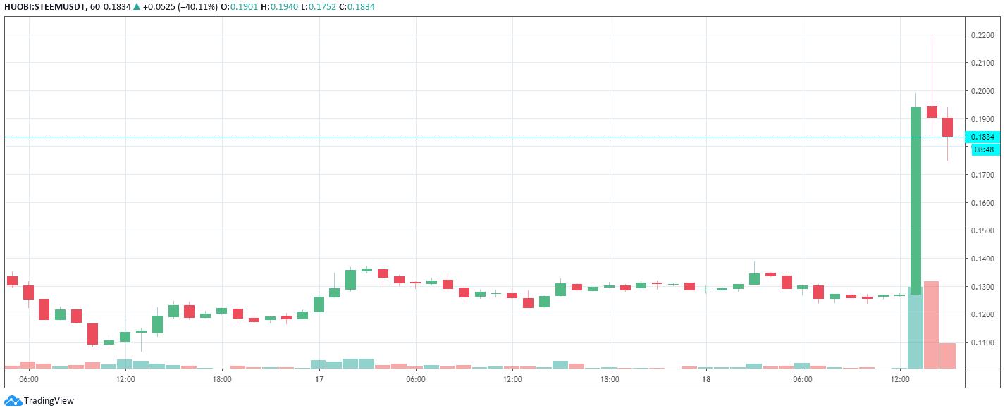 Evolución por hora de los precios de Steem. Imagen: Tradingview