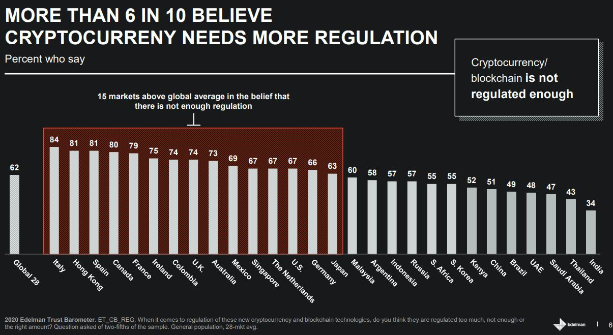 The countries are convinced that cryptocurrencies need more and better regulations. Picture: Edelman Inc.