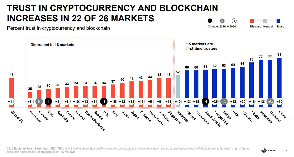 Of the Latino countries surveyed, everyone has increased their confidence in cryptocurrencies. Picture: Edelman Inc.