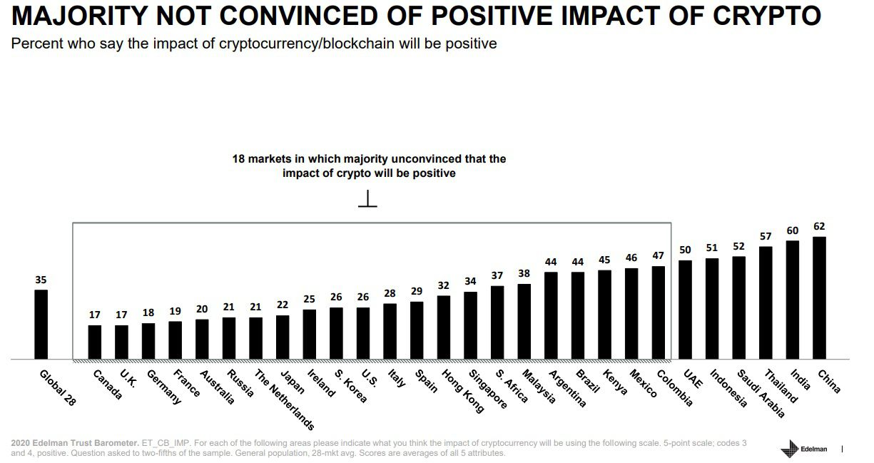 Most countries are not convinced that cryptocurrencies will have a positive effect in the future. Picture: Edelman