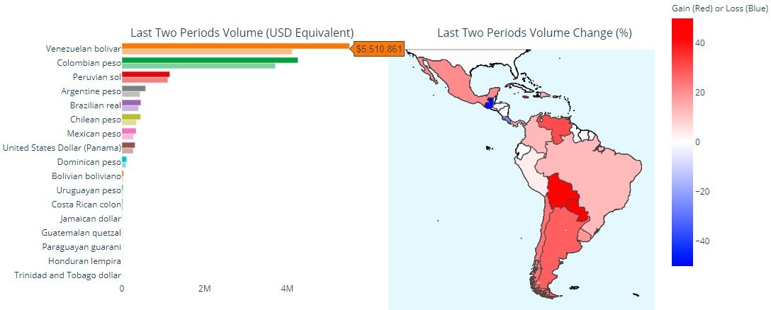 Datos de trading de Bitcoin en Latinoamerica. Fuente: Usefult Tulips