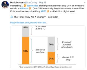 Altcoins se vuelven más populares que BTC según Coinbase