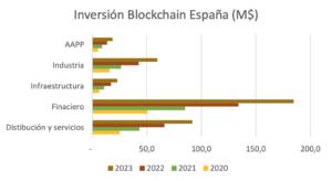 Inversion financiera blockchain