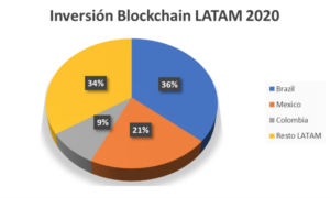 Inversión blockchain en latam