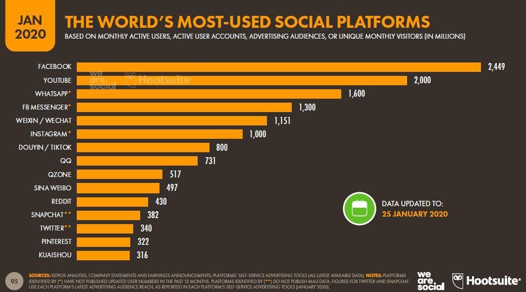 Aproximaxión de usuarios de redes sociales. Compilación realizada por Hootsuite