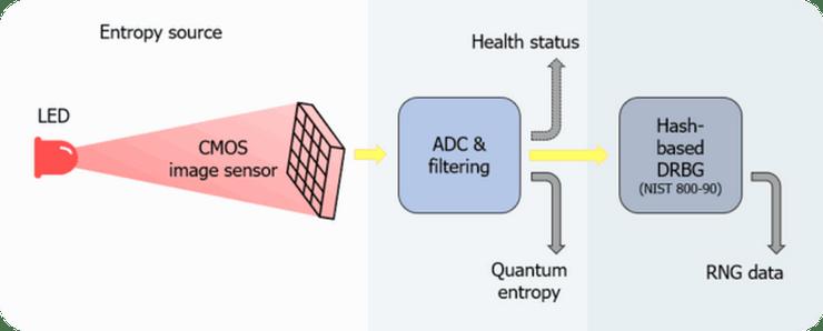 Esquema de funcionamiento del chip cuántico de Samsung. Imagen: Hipertextual