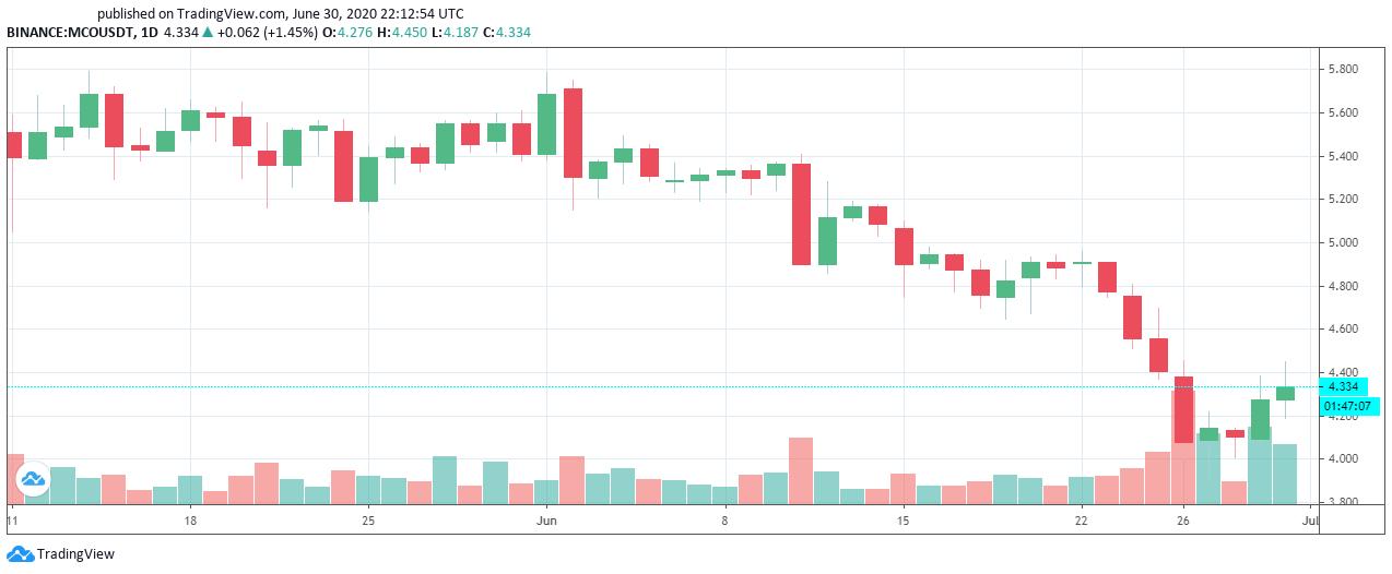 Comportamiento diario del token MCO de Crypto.com. Imagen: Tradingview