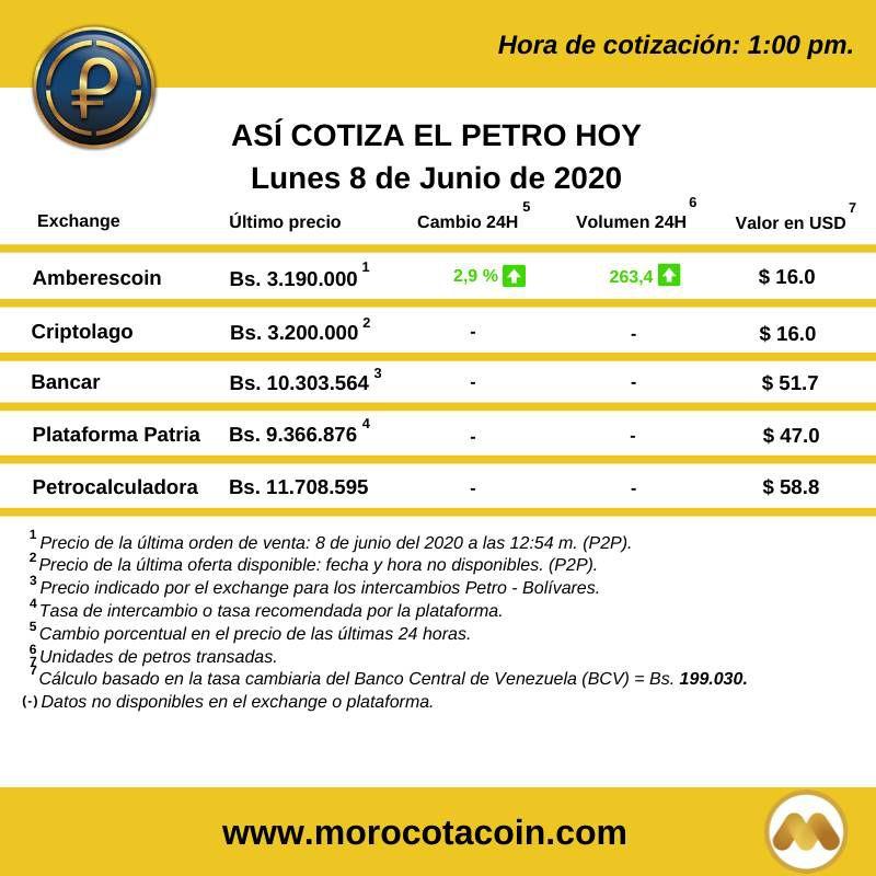 Variación de los precios del Petro. Imagen: Morocotacoin