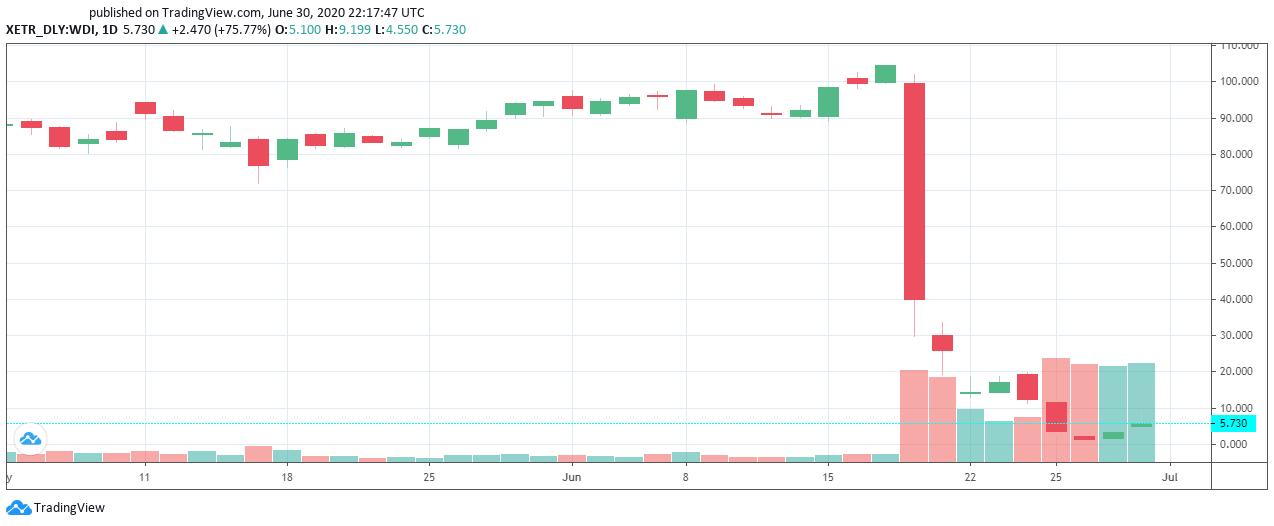 Comportamiento diario de las acciones de Wirecard AG. Imagen: Tradingview