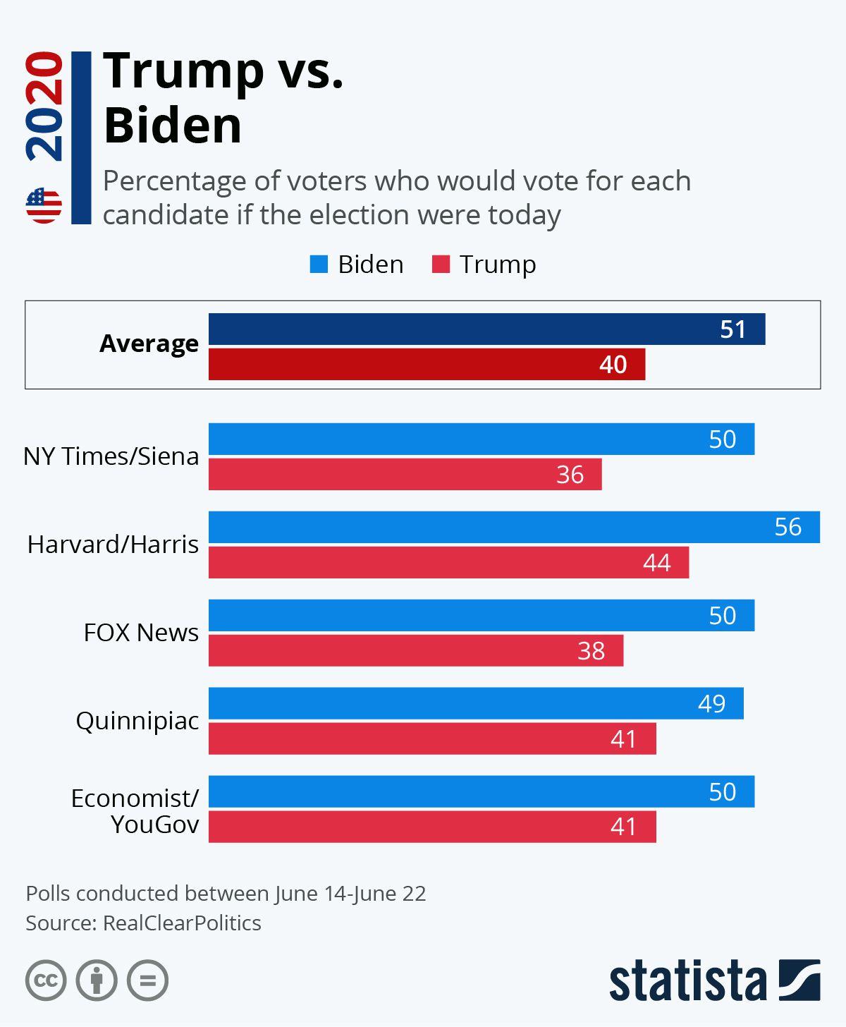 Resultados de Varias encuestas midiendo la popularidad de Trump vs la de Biden. Imagen: Statista