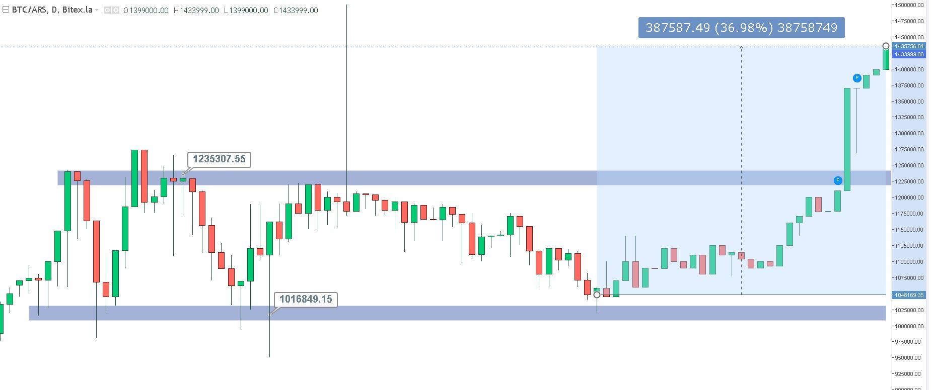Gráfico BTC/ARS con el rendimiento del mes de julio. Imagen: Investing.com