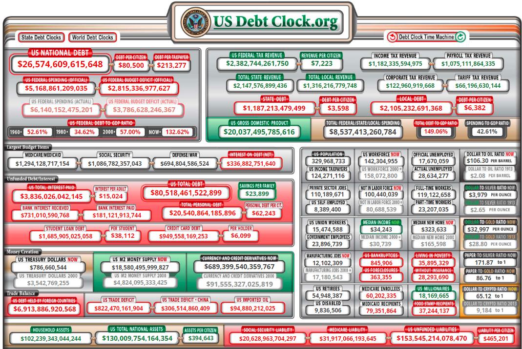 Las finanzas de Estados Unidos en cifras. Imagen: US Debt Clock