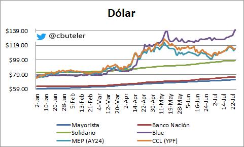 Cotización histórica del dólar blue. Cortesía de @cbuteler