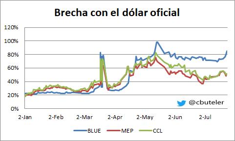 Brecha del dólar blue con los demás tipos de cambio
