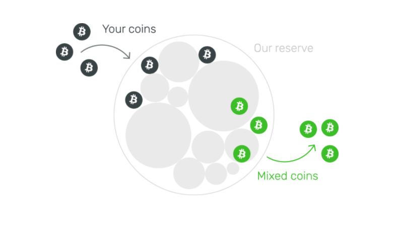 Ejemplo de lo que sucede en un bitcoin mixer