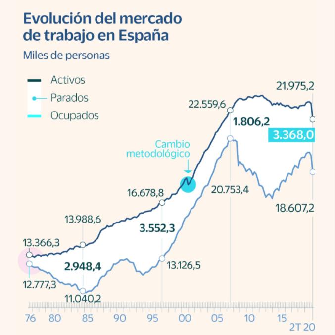 Evolución del mercado laboral español beincrypto tony toro