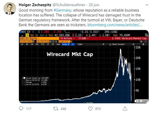 Holger Zschaepitz wirecard