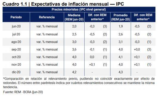 Expectativas del índice de precios al consumo en el informe REM del BCRA
