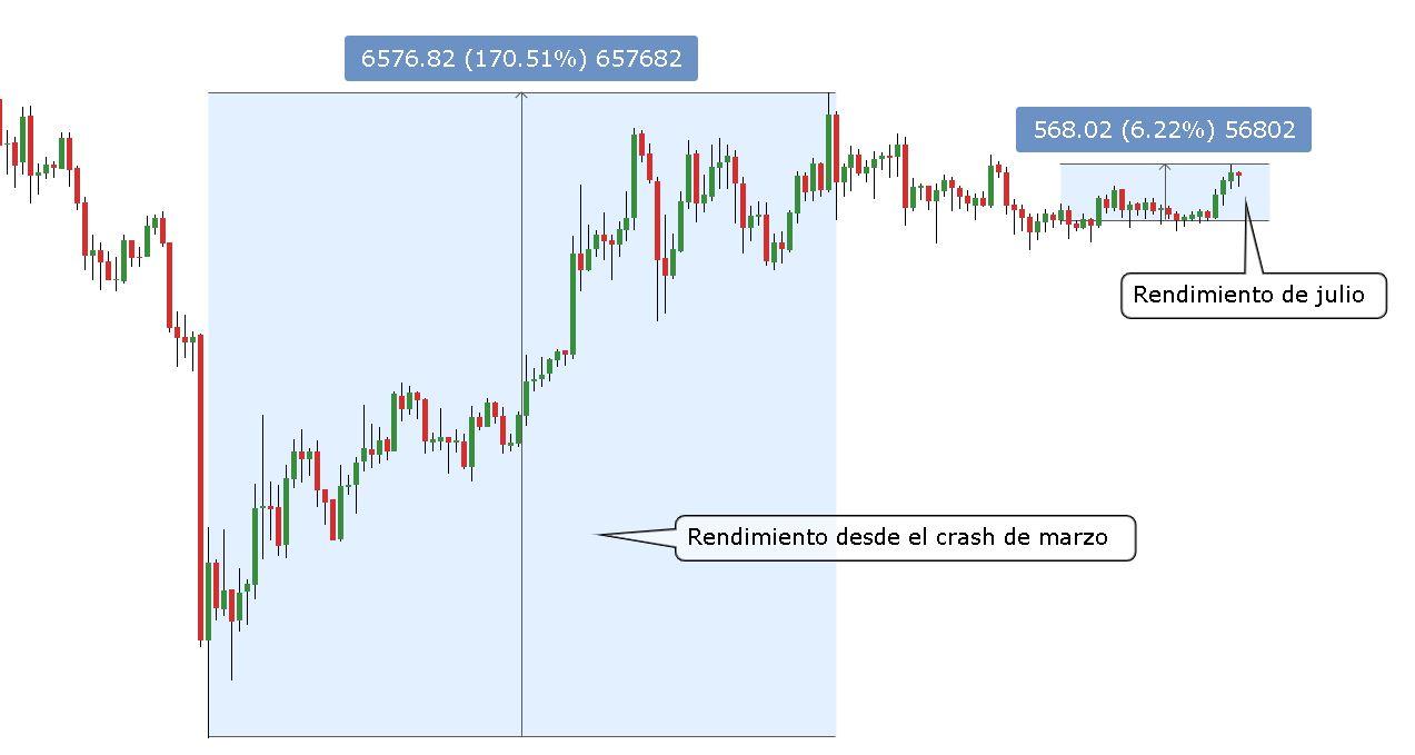 Gráfico de velas diarias de BTC/USD con rendimientos desde marzo y en el actual julio