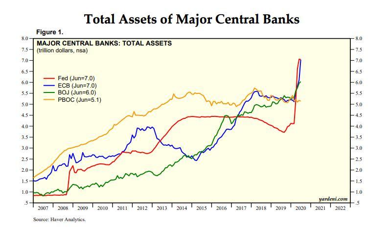 Activos totales en posesión de los mayores bancos centrales del mundo. Imagen cortesía de yardeni.com