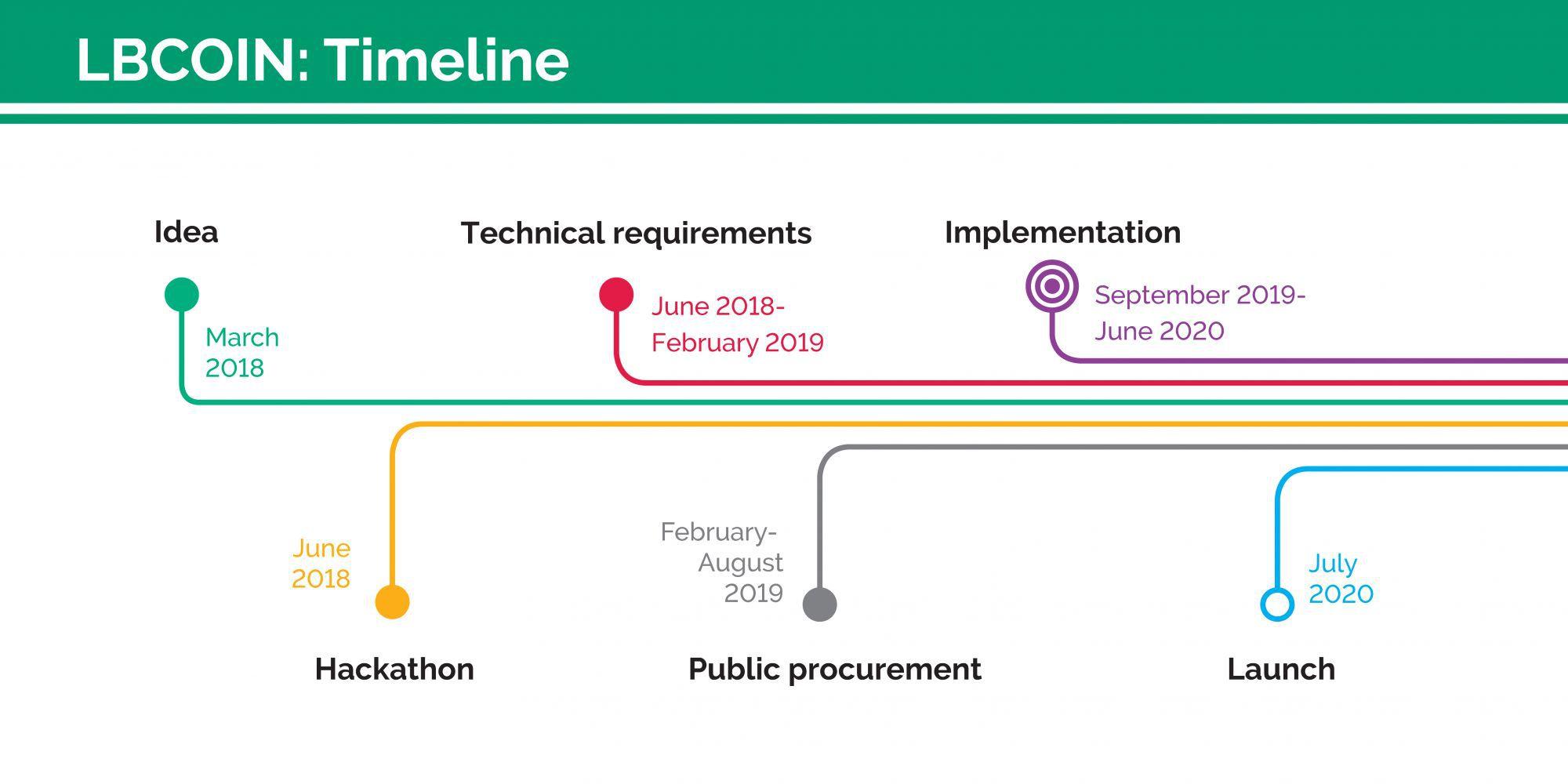 Línea de tiempo del proyecto LBCoin. Imagen Banco de Lituania