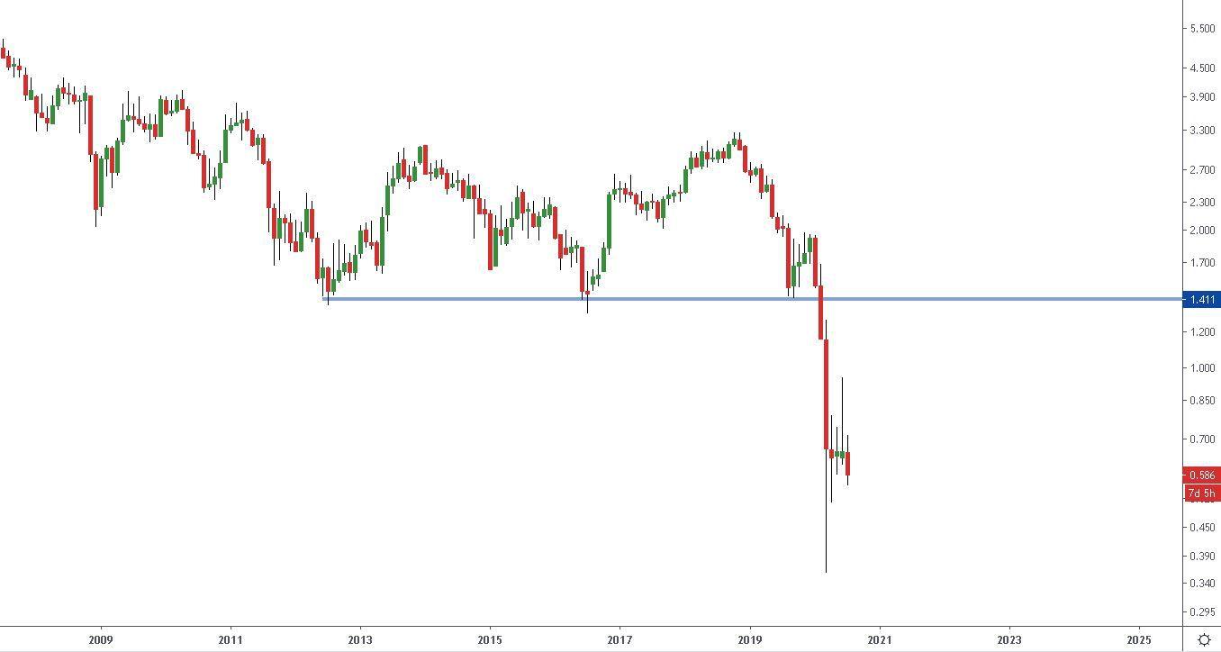 Rendimientos de los Bonos del Tesoro de EEUU