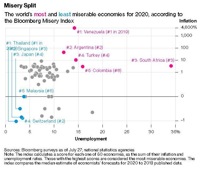 Índice de Miseria de Bloomberg, en donde podemos ver a Argentina en segunda posición en el ranking de países más miserables. Imagen: Bloomberg.