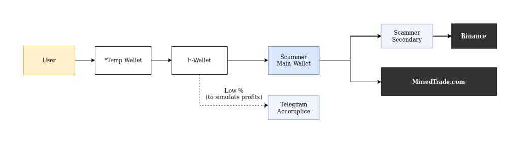 Esquema realizado por el equipo de Tulip Research sobre los movimientos de fondos de E-Wallet. Imagen: Tulip Research
