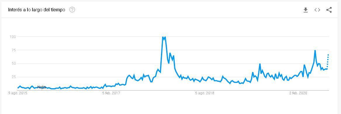 Gráfico representativo del interés de Bitcoin por Google Trends.