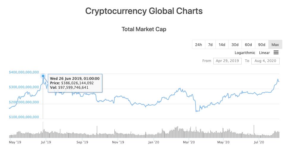 capitalización total del mercado de cripto beincrypto tony toro