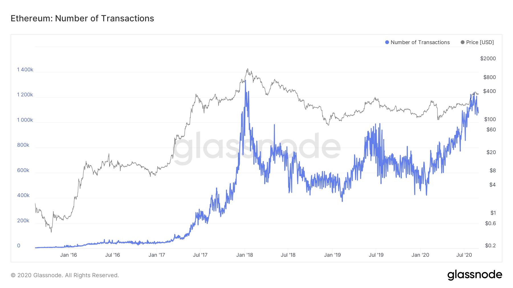 Gráfica del número de transacciones de ETH por día. Fuente: Glassnode
