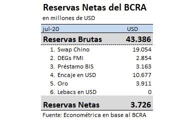 Cálculo de las reservas netas del BCRA realizado por el economista Ramiro Castiñeira. Fuente: Twitter @rcas1