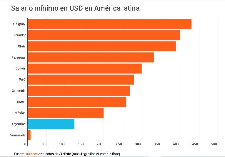 Ranking de Salarios de Latinoamérica con Argentina como el segundo peor. Imagen: Infobae.
