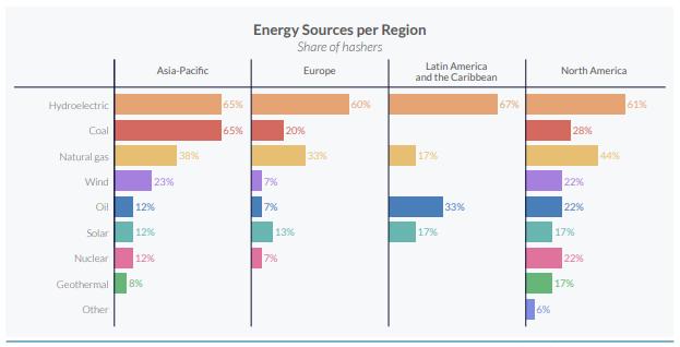 Fuentes energéticas utilizadas por región. Image: Universidad de Cambridge
