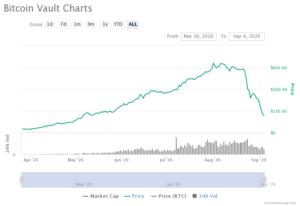 Bitcoin vault gráfico gran descenso