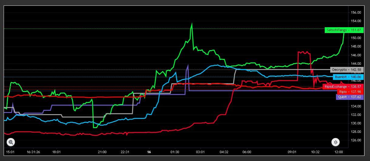 Gráfico de cotización de DAI en los mayores exchanges de Argentina. Fuente: criptoya.com