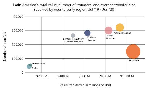 Valor total y número de transferencias enviadas a o desde América Latina, Julio 19 - Junio 2020 Fuente: Chainalysis