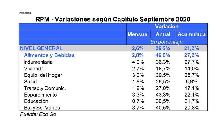 Datos de inflación por parte de la consultora Eco Go. Fuente: Infobae