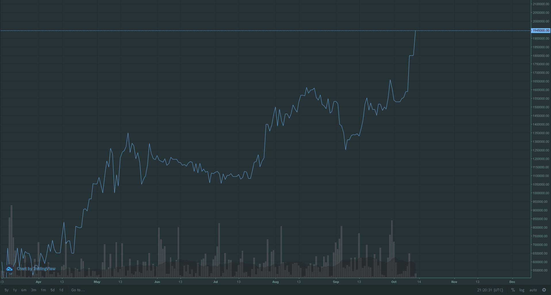 Gráfico del par BTC/ARS en la plataforma Buda.com.