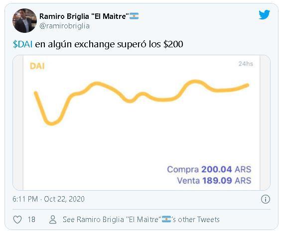 Tweet destacando cómo DAI alcanzó la cifra de 200 pesos en SatoshiTango. Fuente: @ramirobriglia