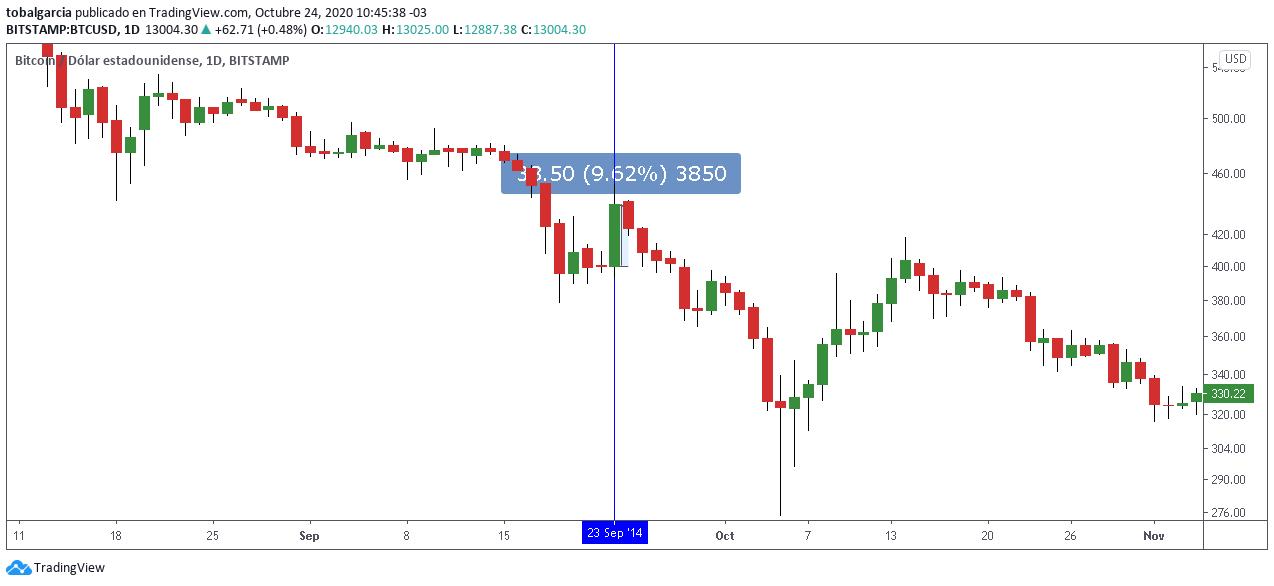 Reacción del precio de Bitcoin ante el anuncio de la colaboración entre PayPal y BitPay. Fuente: TradingView